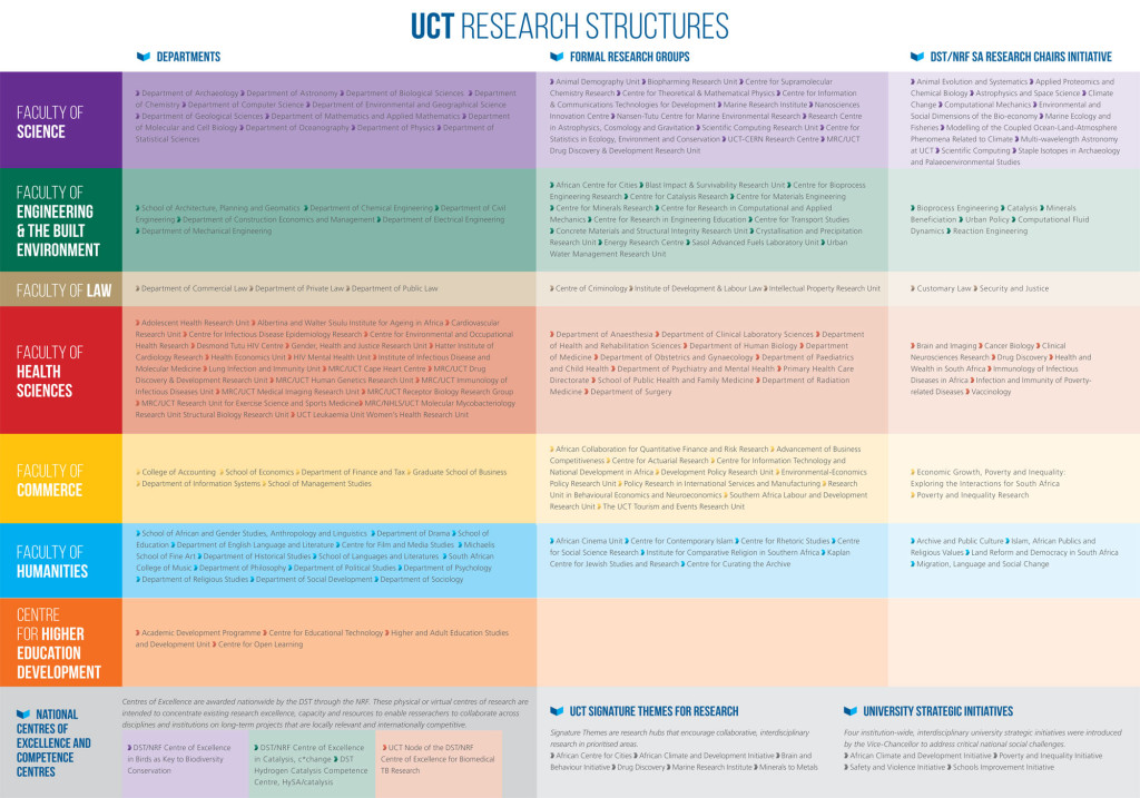 research-structures